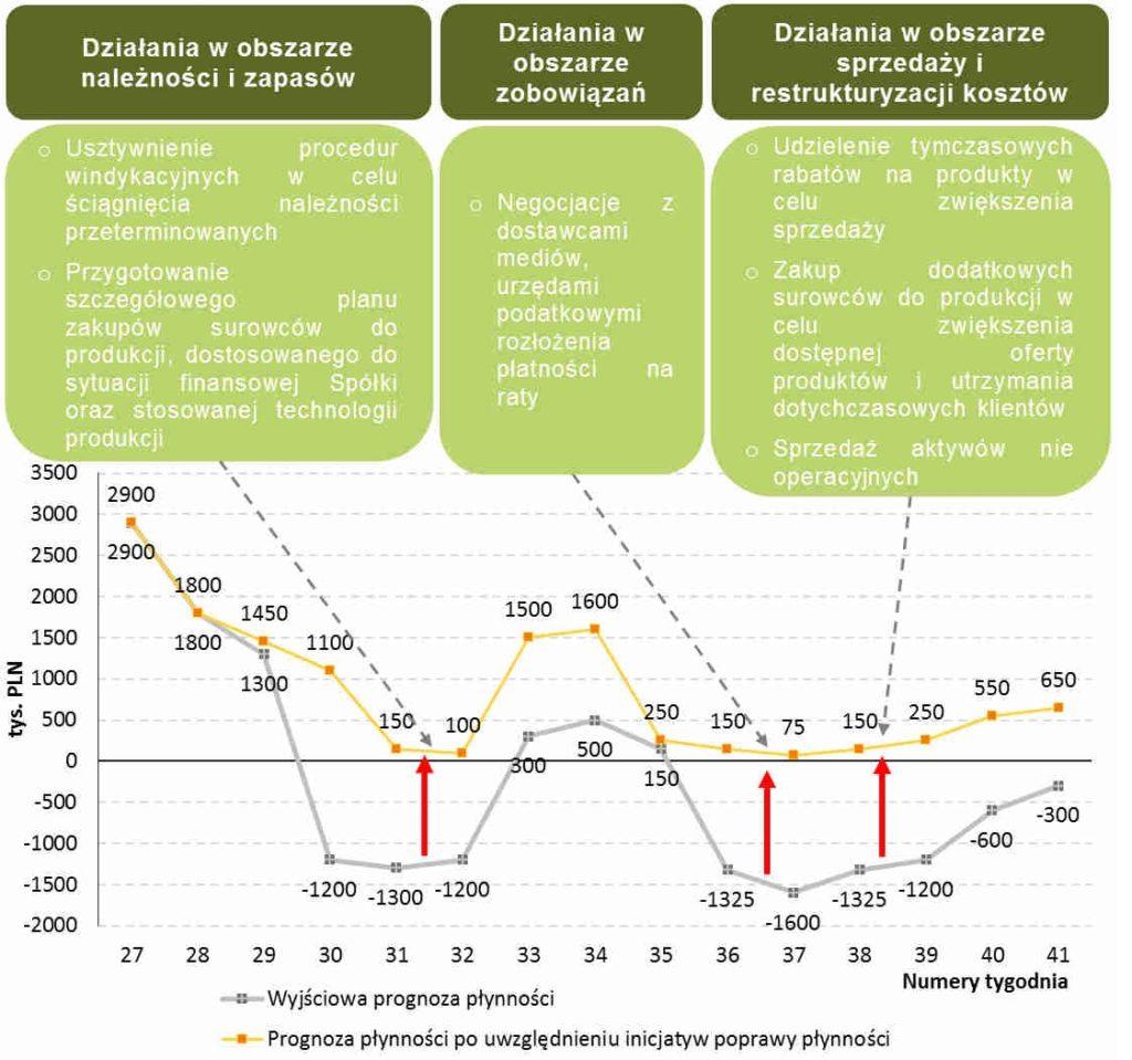 Restrukturyzacja finansowa przedsiębiorstwa