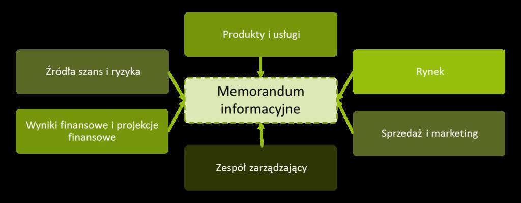 Memorandum informacyjne
