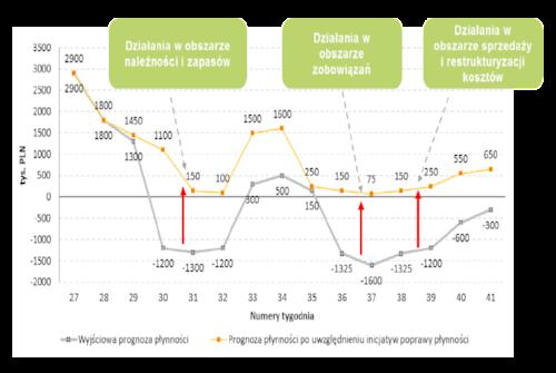 prognoza_przepływów_pieniężnych