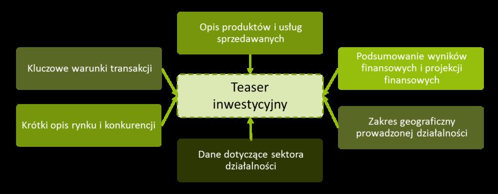 Teaser inwestycyjny